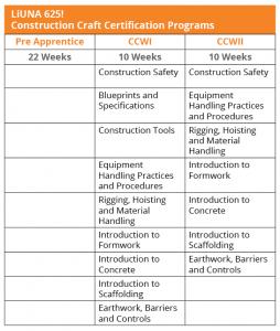 Construction Craft Programs Chart